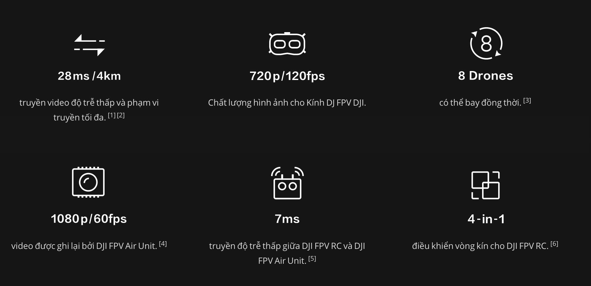 DJI DIGITAL FPV SYSTEM - Hệ thống bay FPV của DJI